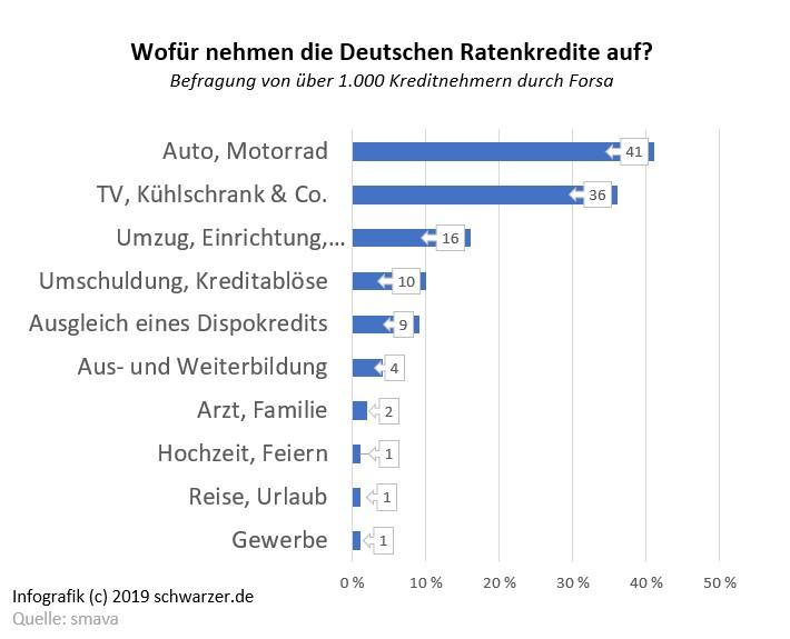 Infografik: Wofür nehmen Deutsche einen Ratenkredit?