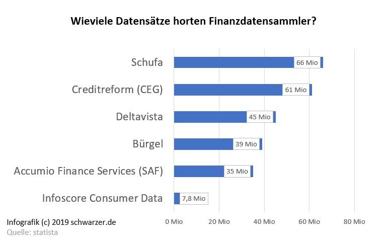Infografik-Schufa-Creditreform-Datensaetze